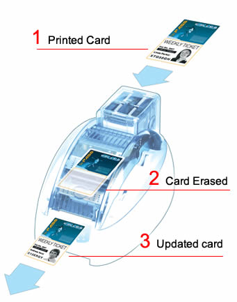 Evolis Id card printing technology